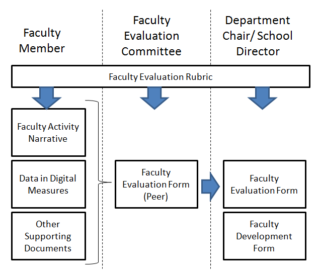 Faculty Performance Evaluation Policy